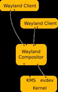 wayland-architecture